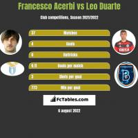 Francesco Acerbi vs Leo Duarte h2h player stats