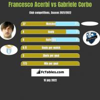 Francesco Acerbi vs Gabriele Corbo h2h player stats