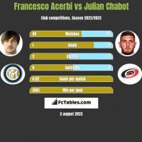 Francesco Acerbi vs Julian Chabot h2h player stats