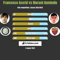 Francesco Acerbi vs Marash Kumbulla h2h player stats