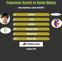 Francesco Acerbi vs Aaron Hickey h2h player stats
