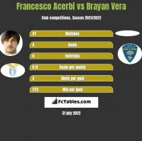 Francesco Acerbi vs Brayan Vera h2h player stats