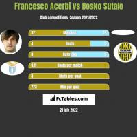 Francesco Acerbi vs Bosko Sutalo h2h player stats