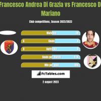 Francesco Andrea Di Grazia vs Francesco Di Mariano h2h player stats