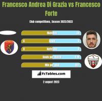 Francesco Andrea Di Grazia vs Francesco Forte h2h player stats
