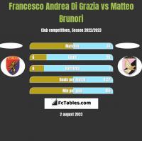 Francesco Andrea Di Grazia vs Matteo Brunori h2h player stats