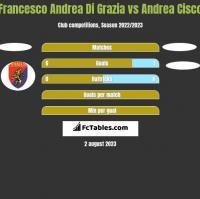 Francesco Andrea Di Grazia vs Andrea Cisco h2h player stats