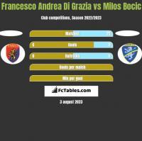 Francesco Andrea Di Grazia vs Milos Bocic h2h player stats