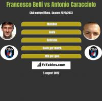 Francesco Belli vs Antonio Caracciolo h2h player stats