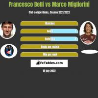 Francesco Belli vs Marco Migliorini h2h player stats