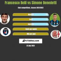 Francesco Belli vs Simone Benedetti h2h player stats