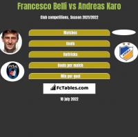Francesco Belli vs Andreas Karo h2h player stats