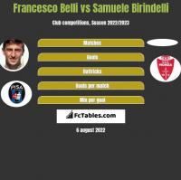 Francesco Belli vs Samuele Birindelli h2h player stats