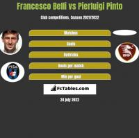 Francesco Belli vs Pierluigi Pinto h2h player stats