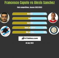 Francesco Caputo vs Alexis Sanchez h2h player stats