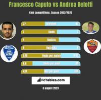 Francesco Caputo vs Andrea Belotti h2h player stats