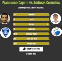 Francesco Caputo vs Andreas Cornelius h2h player stats