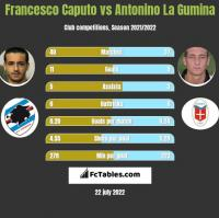 Francesco Caputo vs Antonino La Gumina h2h player stats