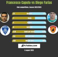 Francesco Caputo vs Diego Farias h2h player stats