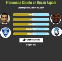 Francesco Caputo vs Duvan Zapata h2h player stats