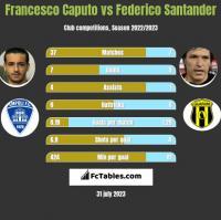 Francesco Caputo vs Federico Santander h2h player stats