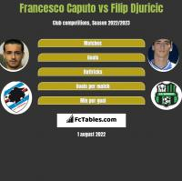 Francesco Caputo vs Filip Djuricić h2h player stats