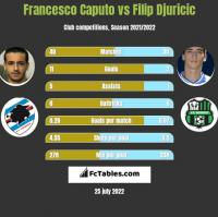 Francesco Caputo vs Filip Djuricic h2h player stats