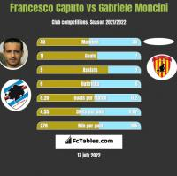Francesco Caputo vs Gabriele Moncini h2h player stats
