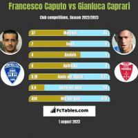 Francesco Caputo vs Gianluca Caprari h2h player stats