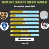 Francesco Caputo vs Gianluca Lapadula h2h player stats