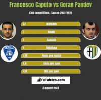 Francesco Caputo vs Goran Pandev h2h player stats