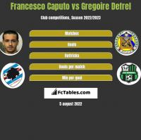 Francesco Caputo vs Gregoire Defrel h2h player stats