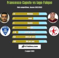 Francesco Caputo vs Iago Falque h2h player stats
