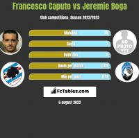 Francesco Caputo vs Jeremie Boga h2h player stats