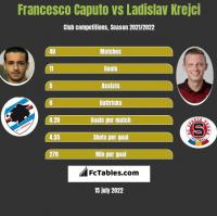 Francesco Caputo vs Ladislav Krejci h2h player stats