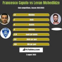 Francesco Caputo vs Levan Mchedlidze h2h player stats