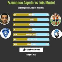 Francesco Caputo vs Luis Muriel h2h player stats