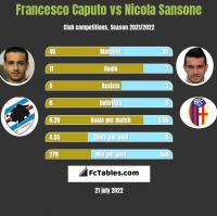 Francesco Caputo vs Nicola Sansone h2h player stats