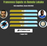 Francesco Caputo vs Romelu Lukaku h2h player stats