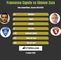 Francesco Caputo vs Simone Zaza h2h player stats