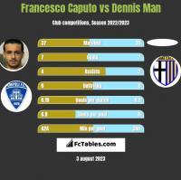 Francesco Caputo vs Dennis Man h2h player stats