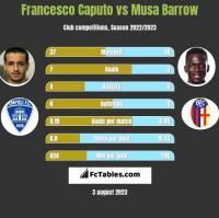 Francesco Caputo vs Musa Barrow h2h player stats
