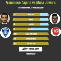 Francesco Caputo vs Musa Juwara h2h player stats