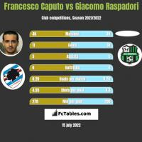 Francesco Caputo vs Giacomo Raspadori h2h player stats