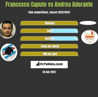 Francesco Caputo vs Andrea Adorante h2h player stats