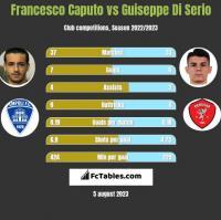 Francesco Caputo vs Guiseppe Di Serio h2h player stats