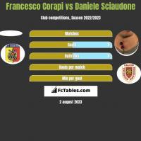 Francesco Corapi vs Daniele Sciaudone h2h player stats