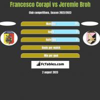 Francesco Corapi vs Jeremie Broh h2h player stats