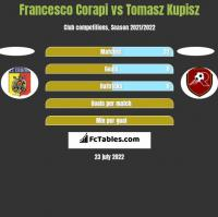 Francesco Corapi vs Tomasz Kupisz h2h player stats