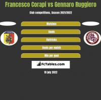 Francesco Corapi vs Gennaro Ruggiero h2h player stats